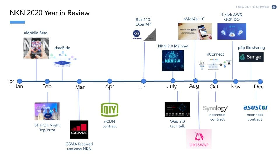 NKN 2020 year in review