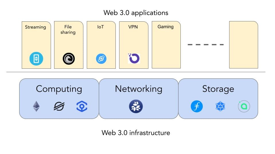 NKN in web 3.0 stack
